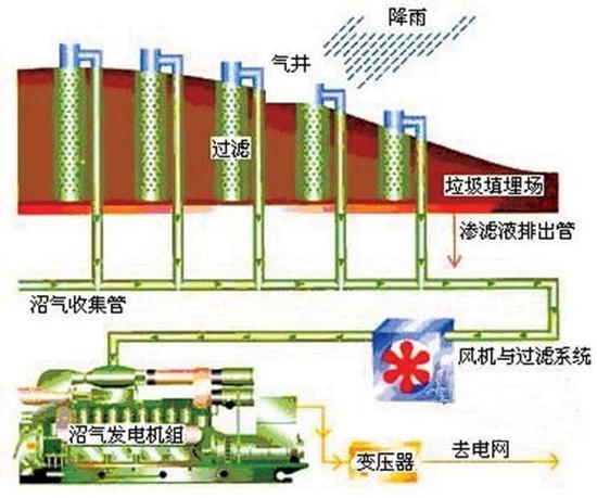 我国生物质气每年产气量可达1500亿m³,前景大于煤层气。作为绿色、低碳的清洁能源,生物质气在减轻雾霾的同时,还有助于垃圾能源化,甚至维护能源安全。我国生物质气开发潜力巨大,但似乎并未引起足够重视。 我国生物质气的开发潜力巨大,如果将其所含的生物能开发利用,保守估计,每年可产气1500亿m³。 目前我国生物质气在非常规燃气中产量可排第二,以2012年为例,致密气产量360 亿m³,生物气产量170 亿m³,煤层气产量126 亿m³,页岩气产量0.